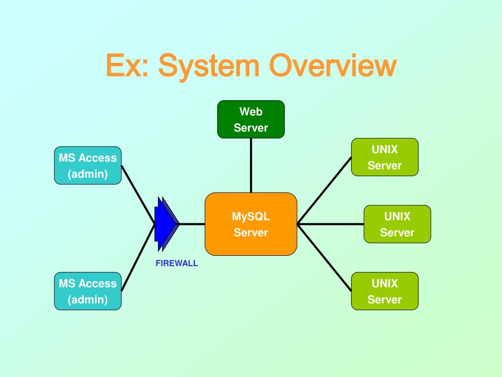 Ex: System Overview
