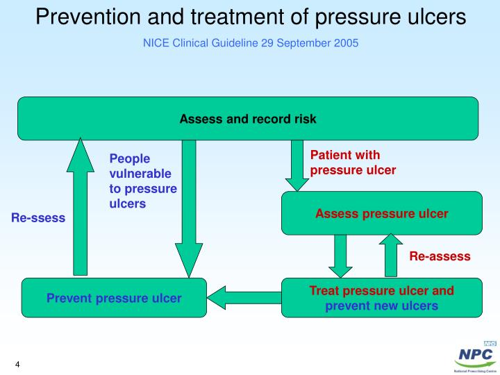 turning patients prevents pressure ulcers essay View this essay on preventing pressure ulcers in postoperative patients this is a nursing research evidence-based practice project paper this is a nursing project.