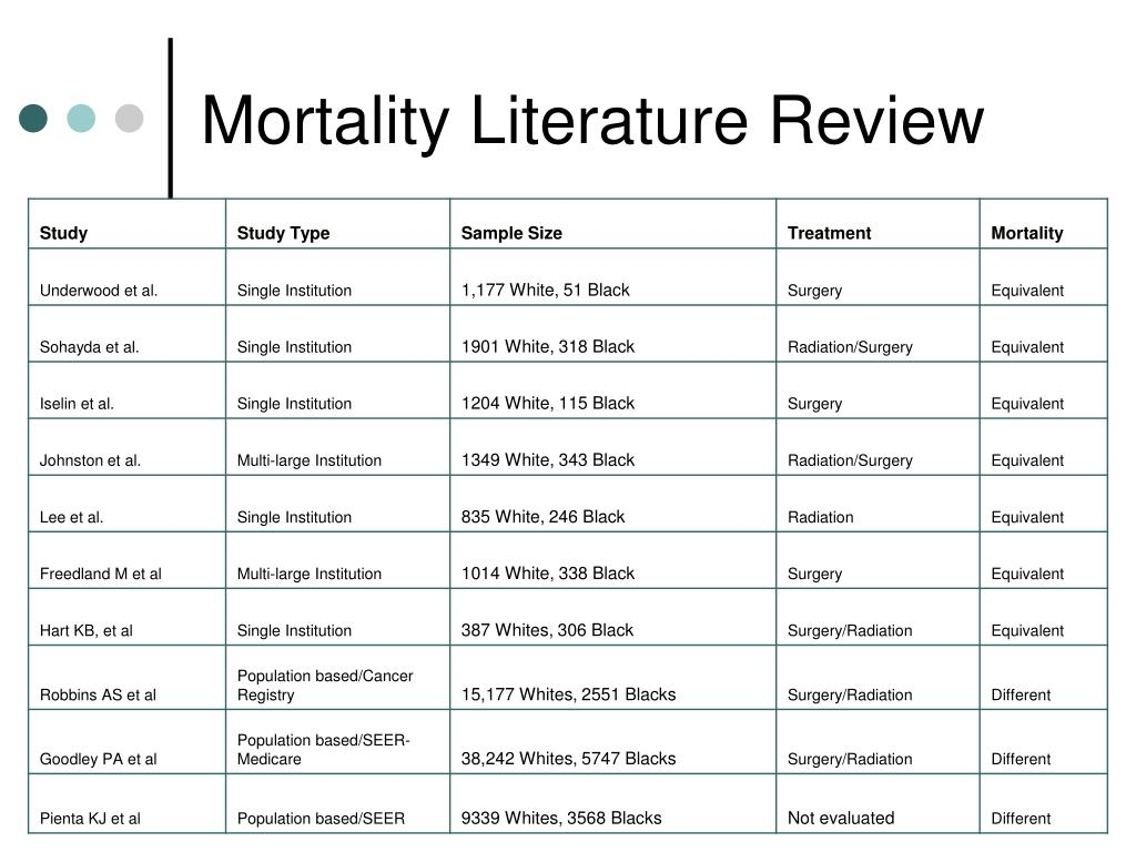 Mortality Literature Review