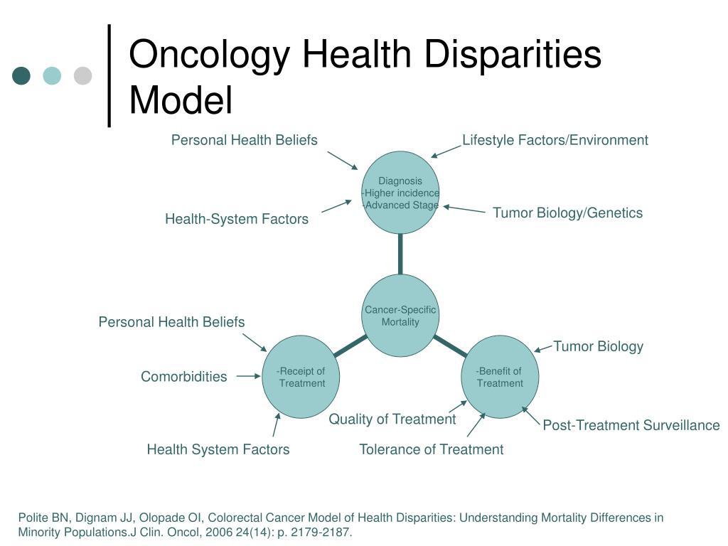 Oncology Health Disparities Model