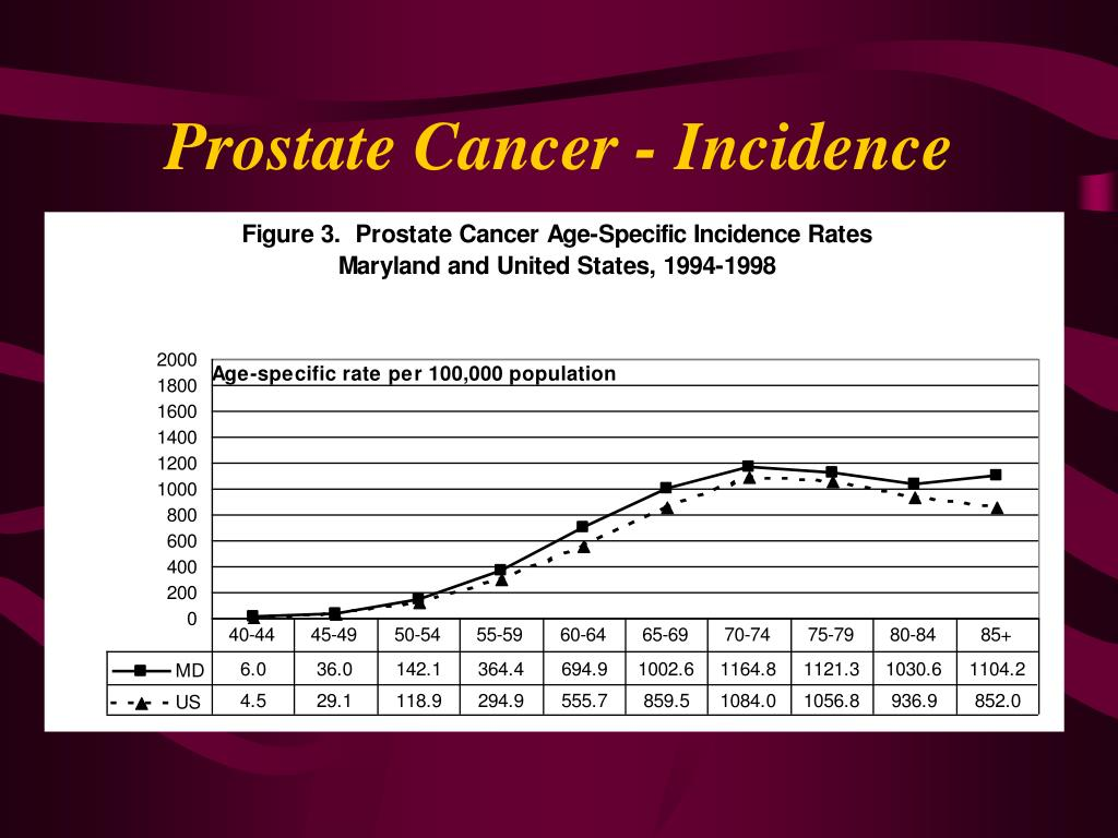 Prostate Cancer - Incidence