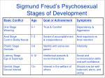 sigmund freud s psychosexual stages of development