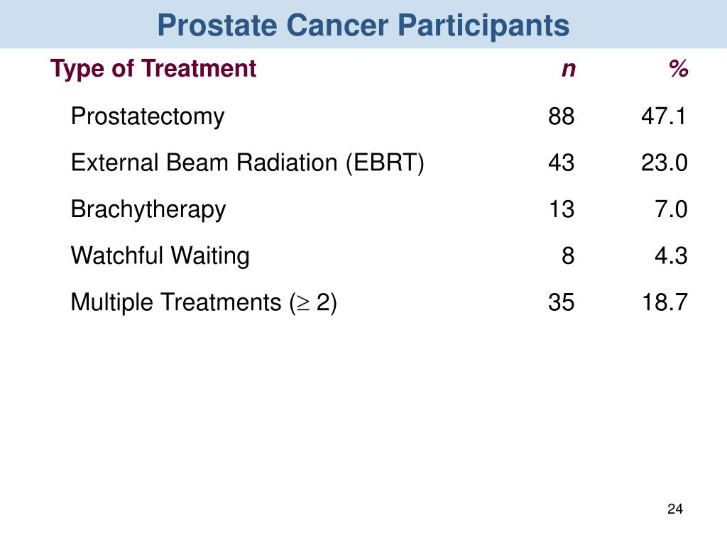 Prostate Cancer Participants