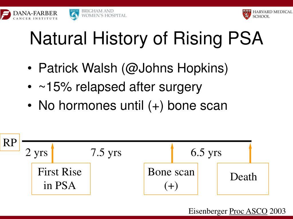 Natural History of Rising PSA
