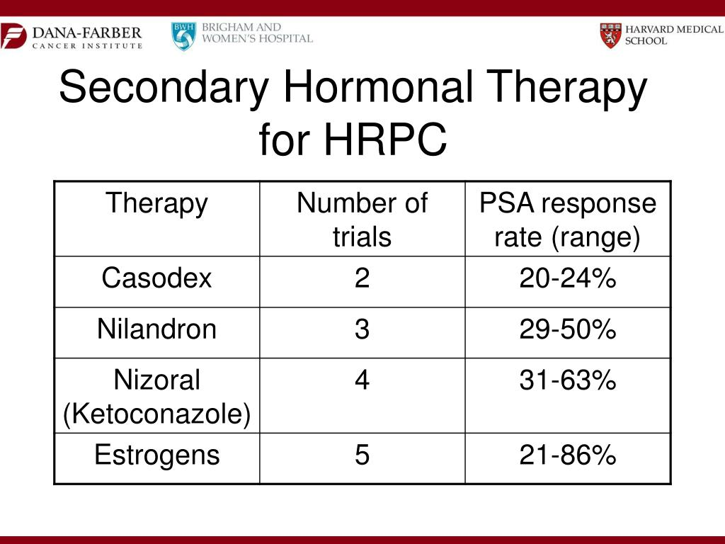 Secondary Hormonal Therapy for HRPC