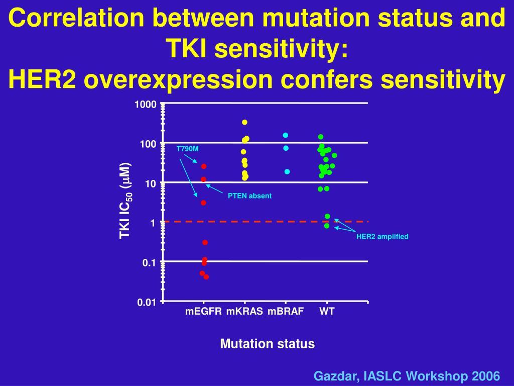 Correlation between mutation status and TKI sensitivity:
