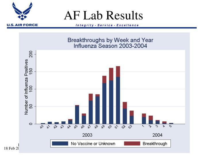 AF Lab Results