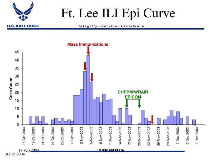 Ft. Lee ILI Epi Curve