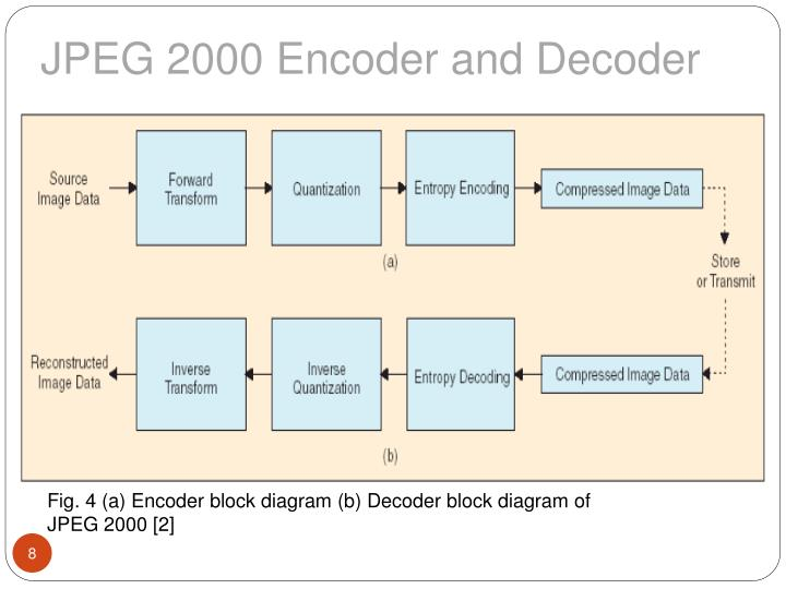 ppt - implementation and perfomance analysis of h.264 ... block diagram jpeg compression oldsmobile fuse block diagram