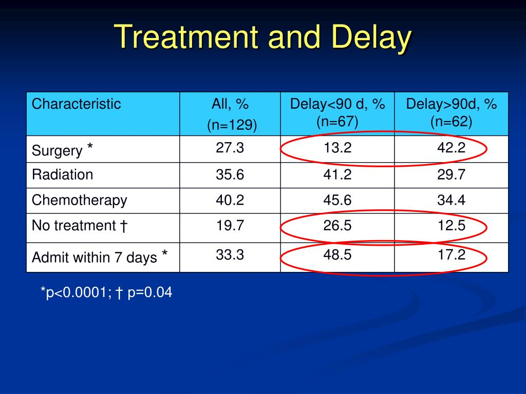 Treatment and Delay