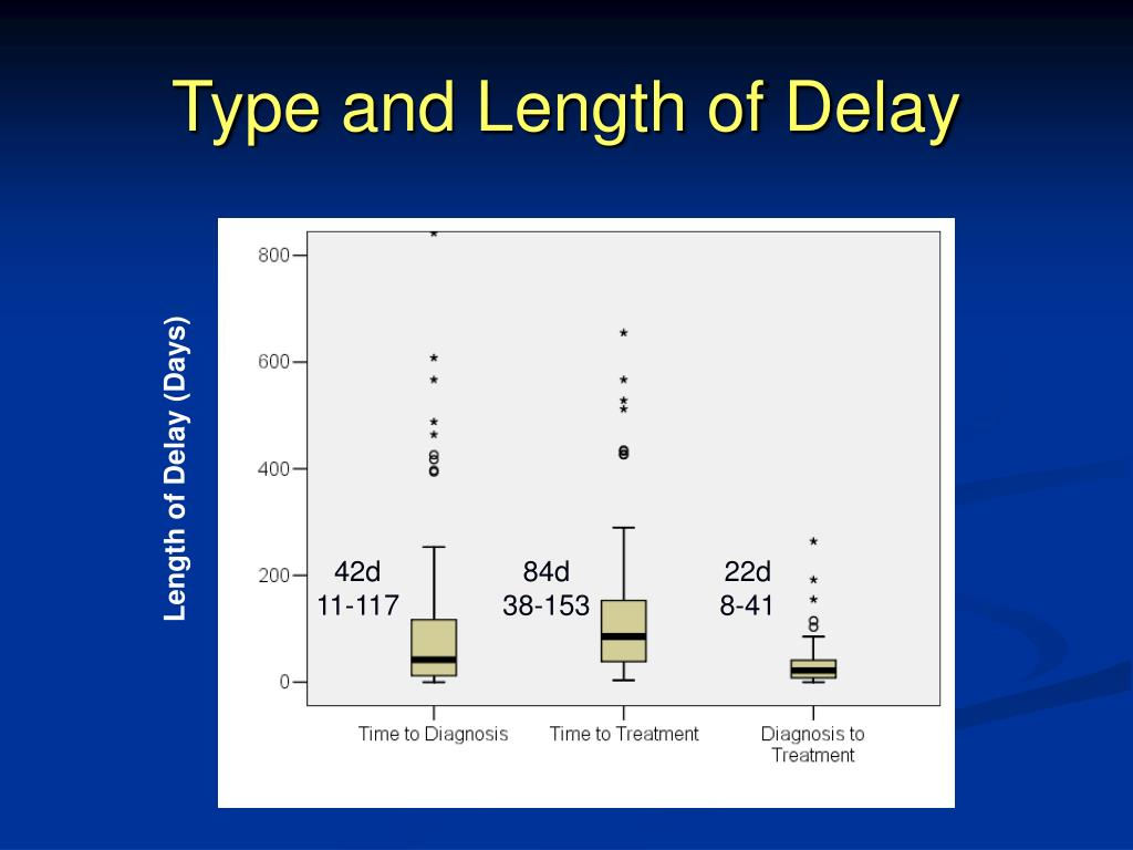 Type and Length of Delay