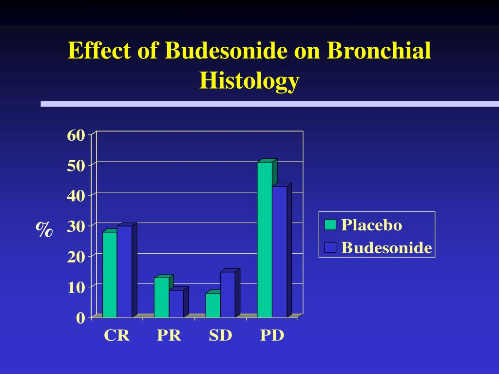 Effect of Budesonide on Bronchial Histology
