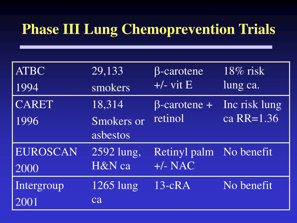 Phase III Lung Chemoprevention Trials