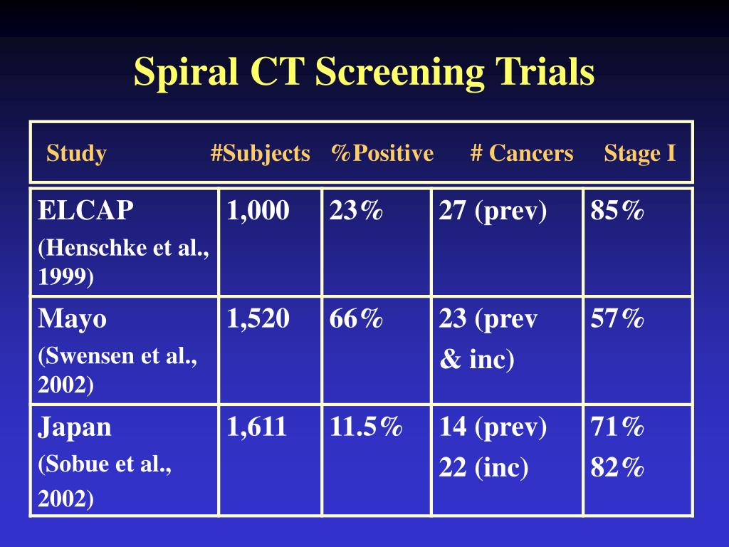 Spiral CT Screening Trials