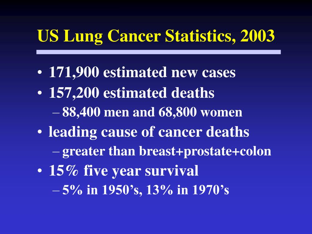 US Lung Cancer Statistics, 2003