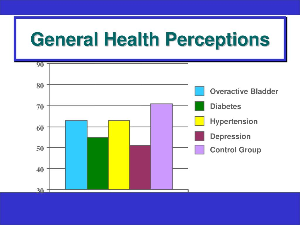 General Health Perceptions