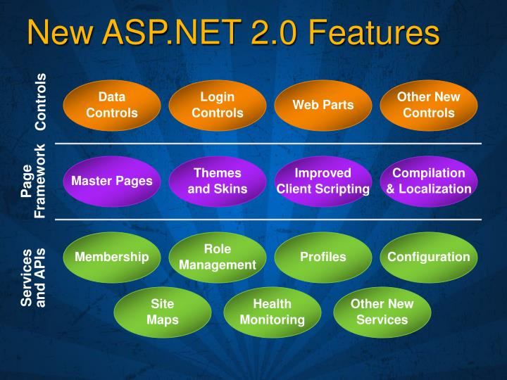 New asp net 2 0 features