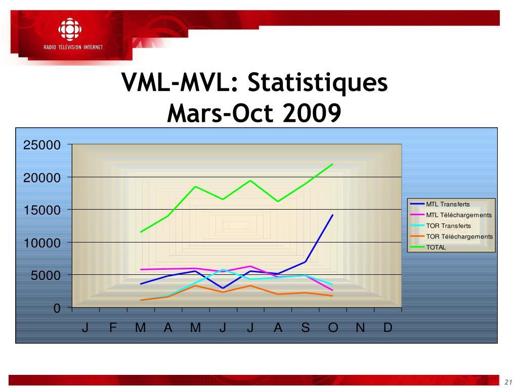 VML-MVL: Statistiques