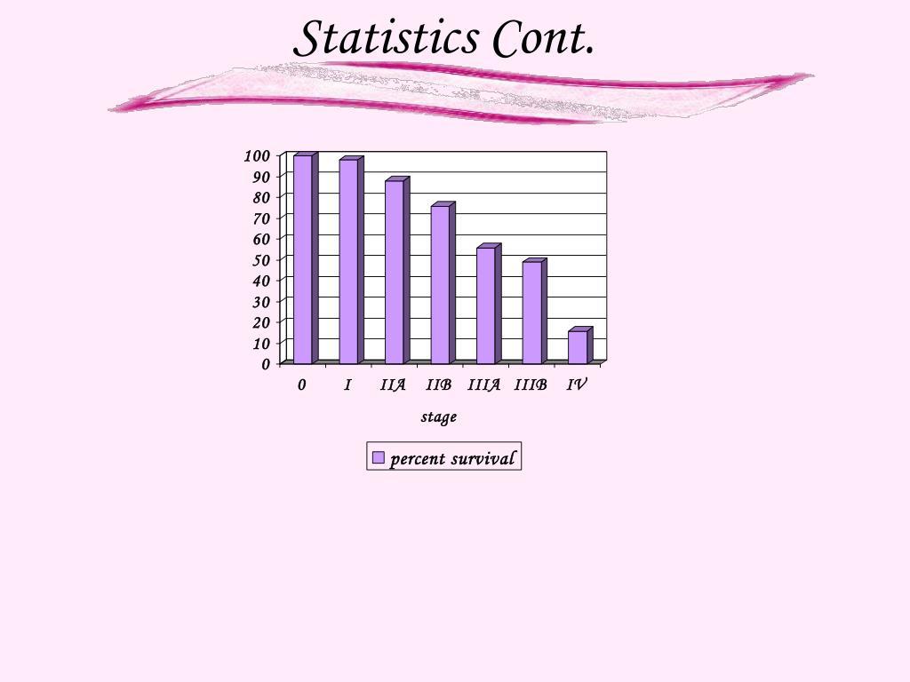 Statistics Cont.