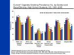 current cigarette smoking prevalence by gender and race ethnicity high school students us 1991 2005
