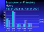 breakdown of primetime hours fall of 2003 vs fall of 2004