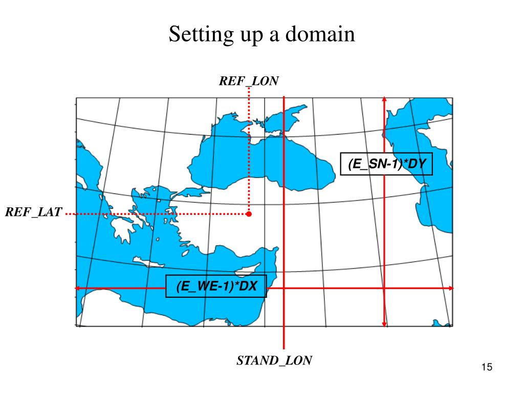 Setting up a domain