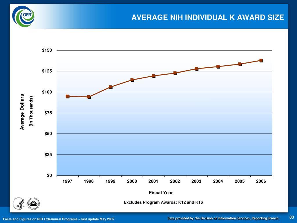 AVERAGE NIH INDIVIDUAL K AWARD SIZE
