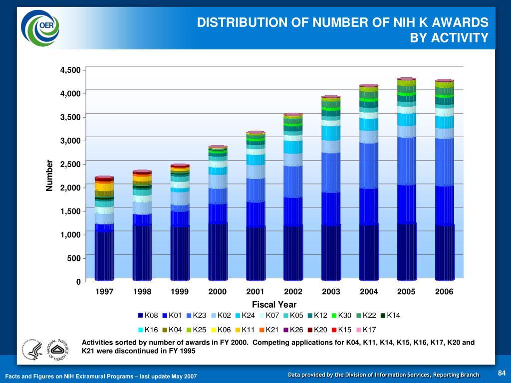DISTRIBUTION OF NUMBER OF NIH K AWARDS