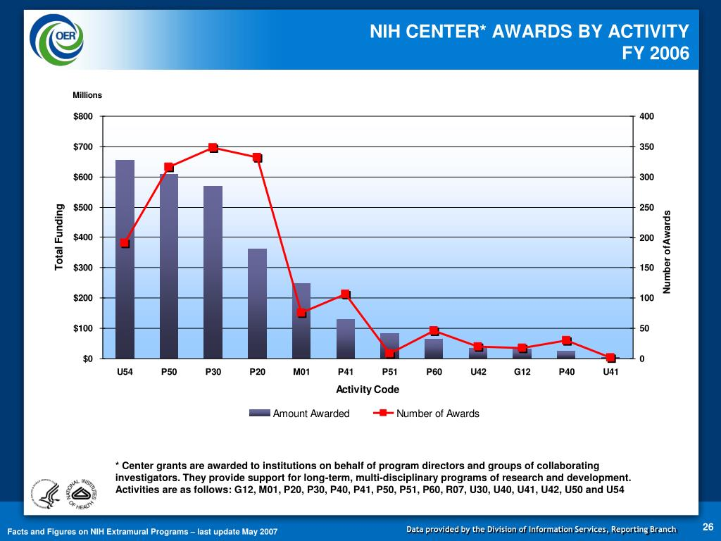 NIH CENTER* AWARDS BY ACTIVITY