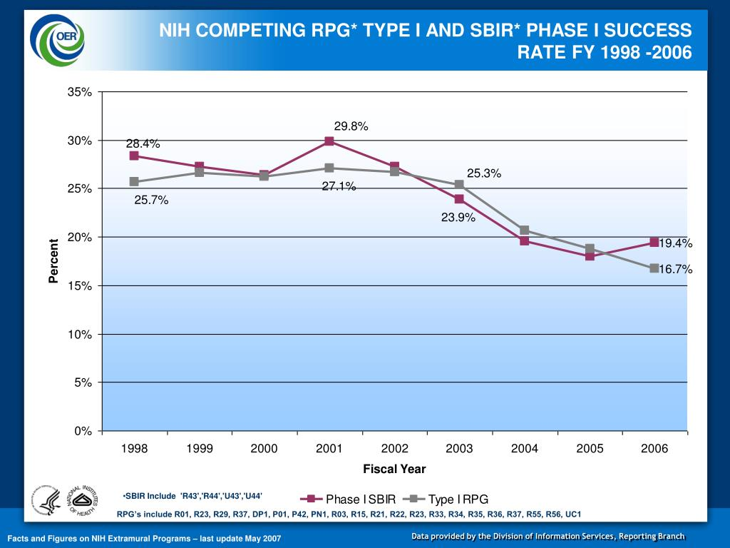 NIH COMPETING RPG* TYPE I AND SBIR* PHASE I SUCCESS RATE FY 1998 -2006