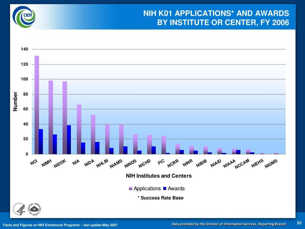 NIH K01 APPLICATIONS* AND AWARDS