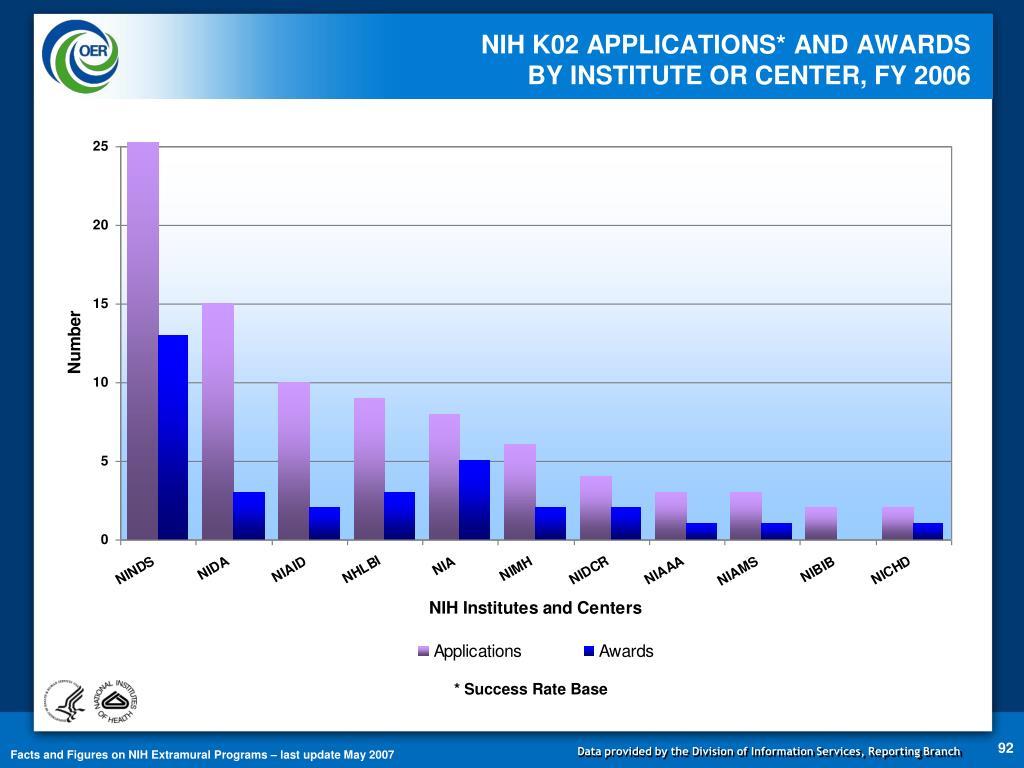 NIH K02 APPLICATIONS* AND AWARDS