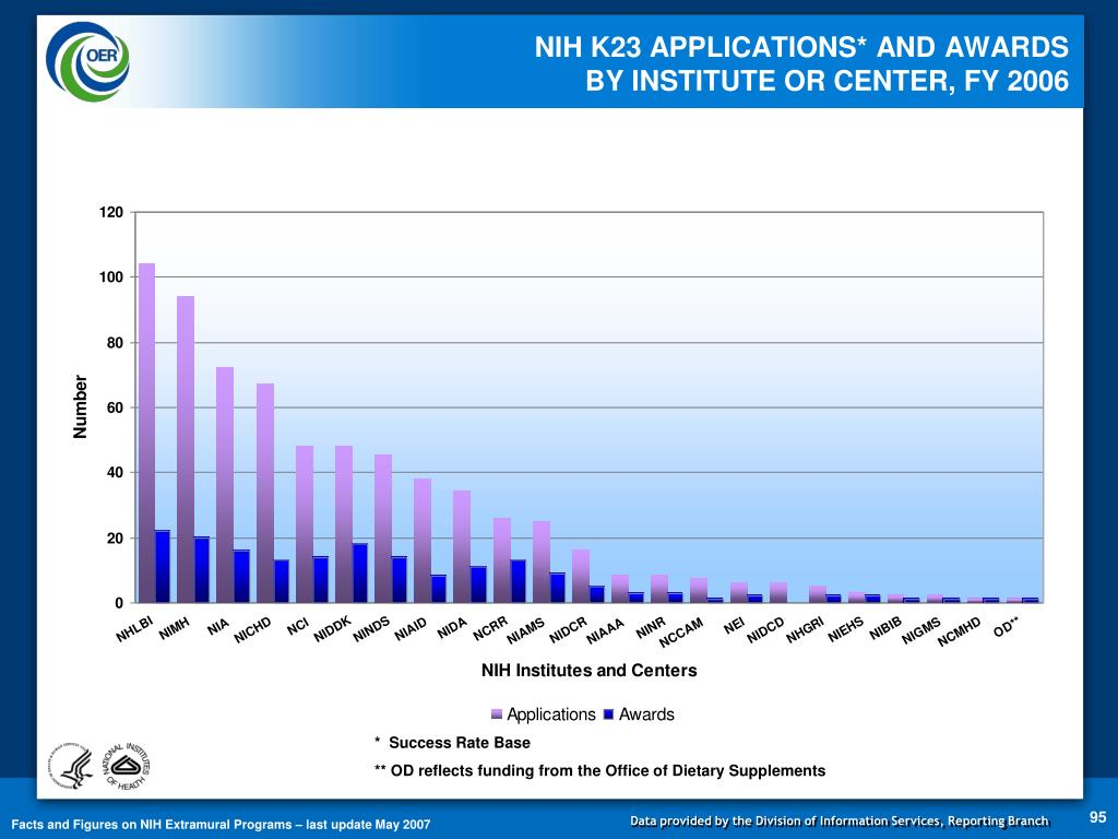 NIH K23 APPLICATIONS* AND AWARDS
