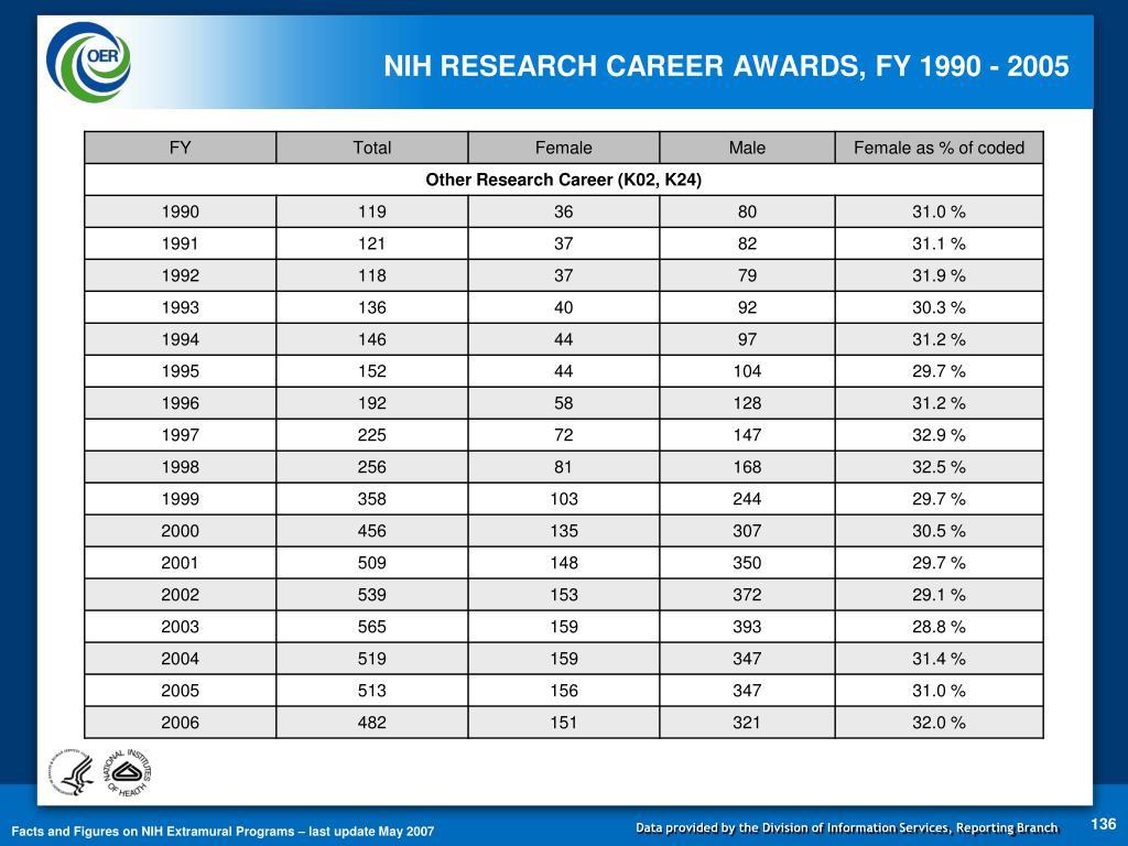 NIH RESEARCH CAREER AWARDS, FY 1990 - 2005