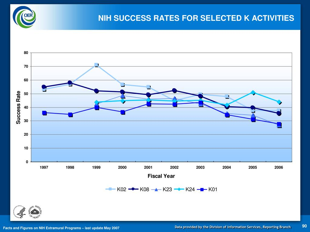 NIH SUCCESS RATES FOR SELECTED K ACTIVITIES