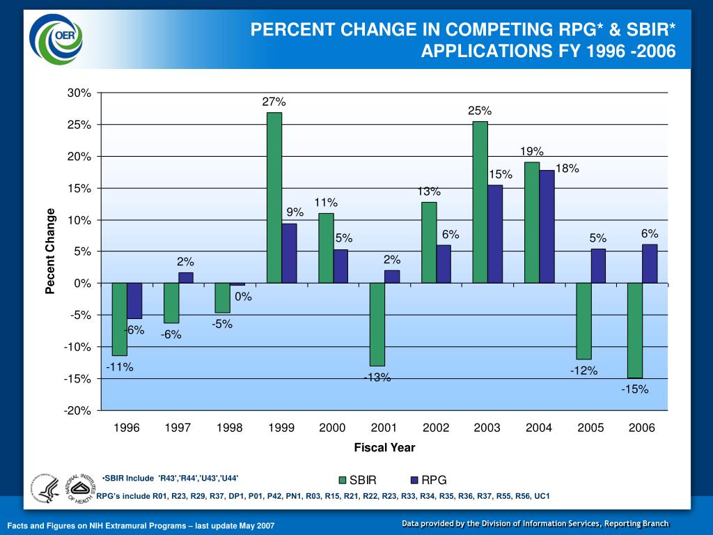 PERCENT CHANGE IN COMPETING RPG* & SBIR*  APPLICATIONS FY 1996 -2006