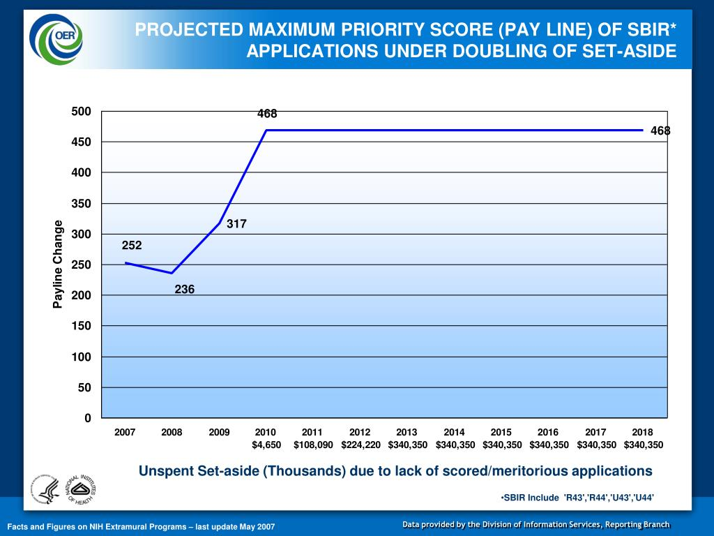 PROJECTED MAXIMUM PRIORITY SCORE (PAY LINE) OF SBIR* APPLICATIONS UNDER DOUBLING OF SET-ASIDE