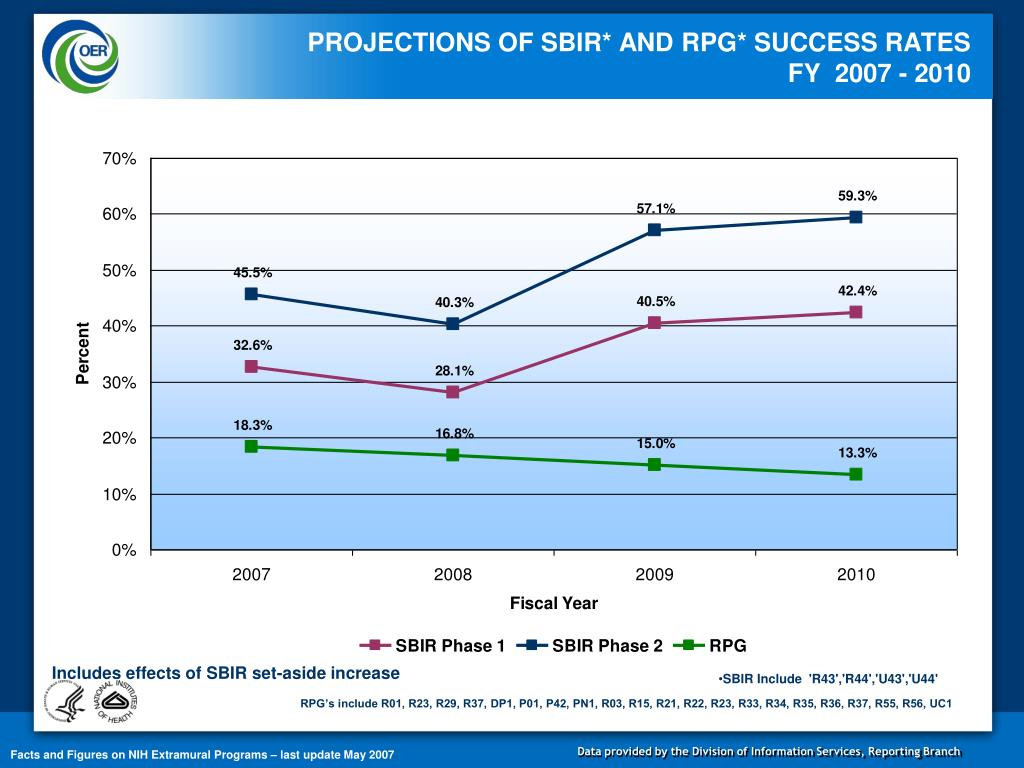 PROJECTIONS OF SBIR* AND RPG* SUCCESS RATES