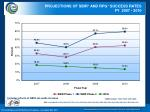 projections of sbir and rpg success rates fy 2007 2010