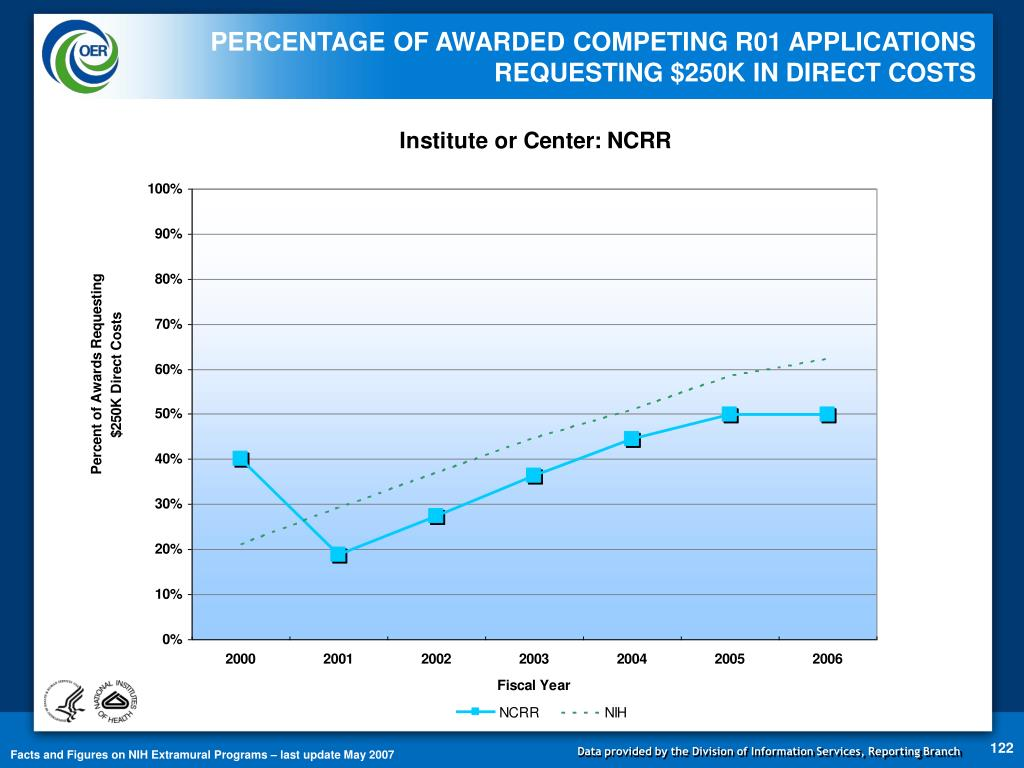 PERCENTAGE OF AWARDED COMPETING R01 APPLICATIONS REQUESTING