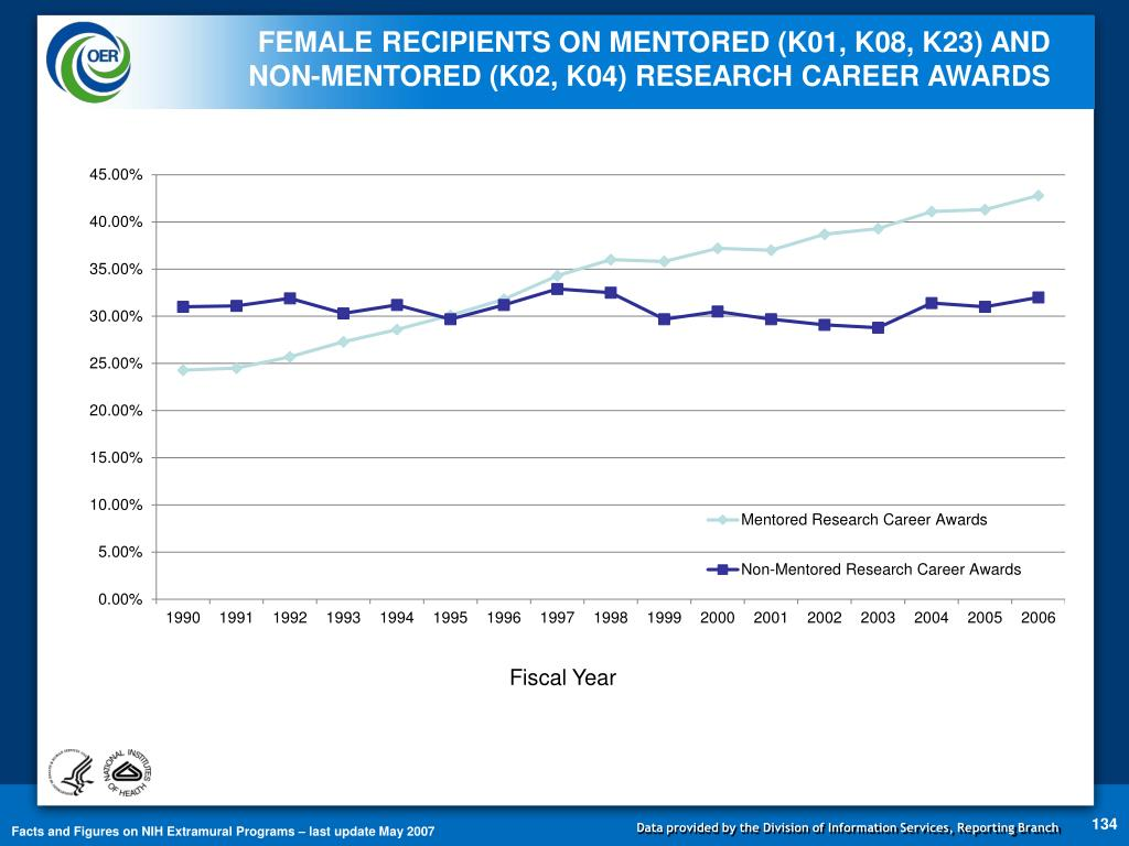 FEMALE RECIPIENTS ON MENTORED (K01, K08, K23) AND
