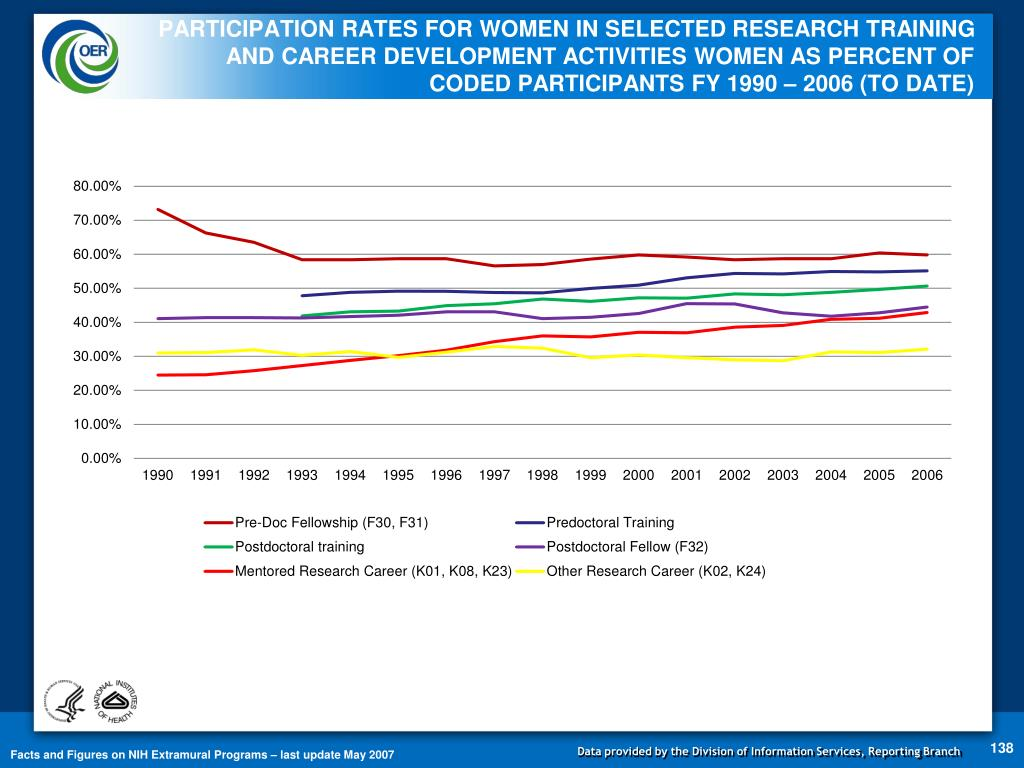 PARTICIPATION RATES FOR WOMEN IN SELECTED RESEARCH TRAINING AND CAREER DEVELOPMENT ACTIVITIES WOMEN AS PERCENT OF CODED PARTICIPANTS FY 1990 – 2006 (TO DATE)