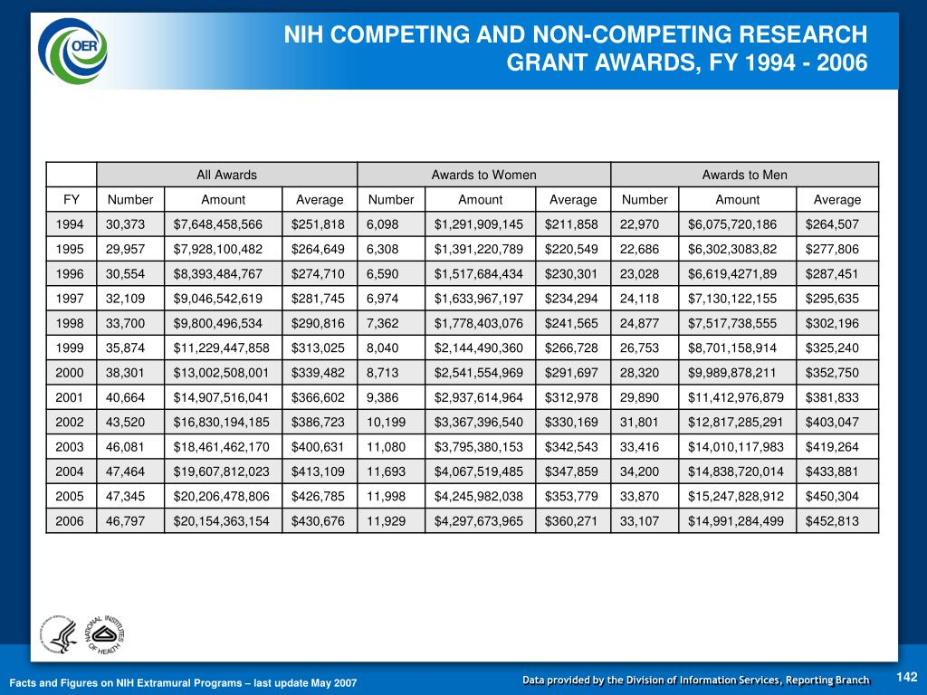 NIH COMPETING AND NON-COMPETING RESEARCH