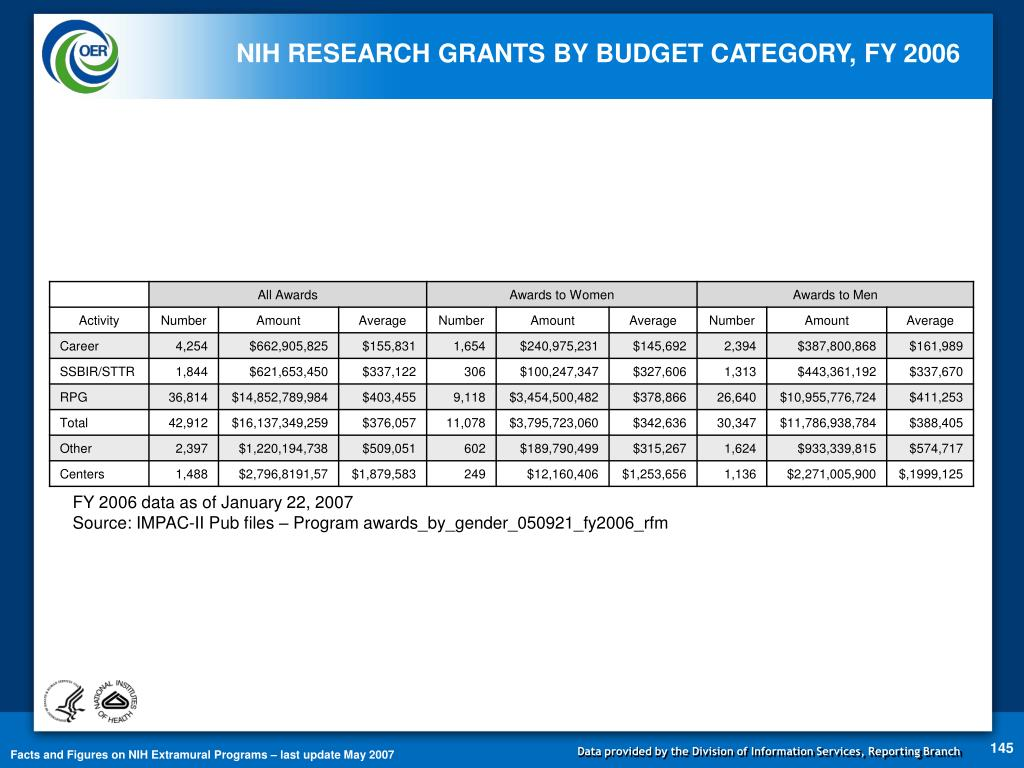 NIH RESEARCH GRANTS BY BUDGET CATEGORY, FY 2006
