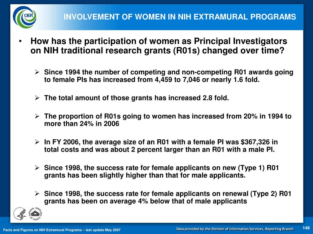 How has the participation of women as Principal Investigators on NIH traditional research grants (R01s) changed over time?