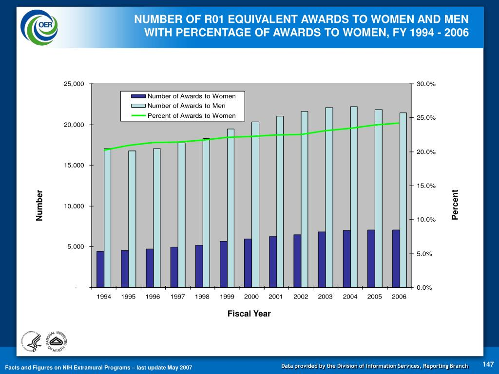 NUMBER OF R01 EQUIVALENT AWARDS TO WOMEN AND MEN WITH PERCENTAGE OF AWARDS TO WOMEN, FY 1994 - 2006