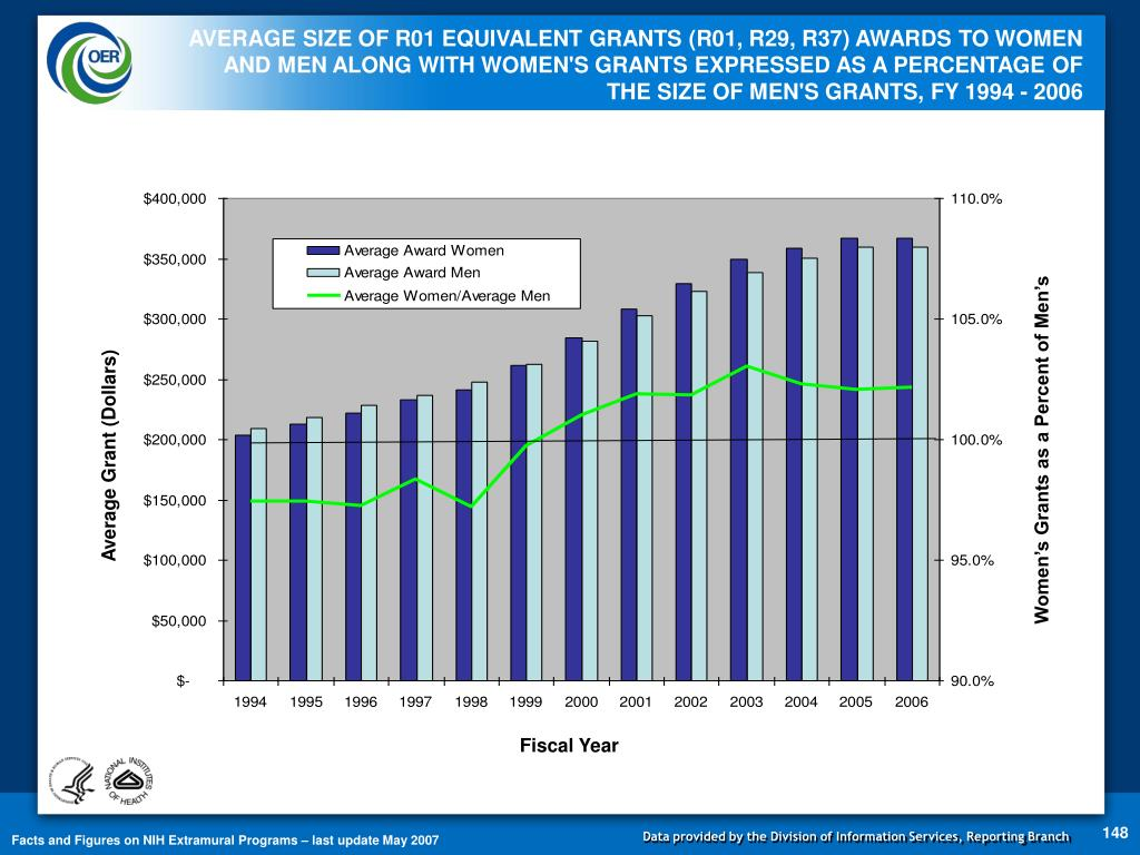 AVERAGE SIZE OF R01 EQUIVALENT GRANTS (R01, R29, R37) AWARDS TO WOMEN AND MEN ALONG WITH WOMEN'S GRANTS EXPRESSED AS A PERCENTAGE OF THE SIZE OF MEN'S GRANTS, FY 1994 - 2006