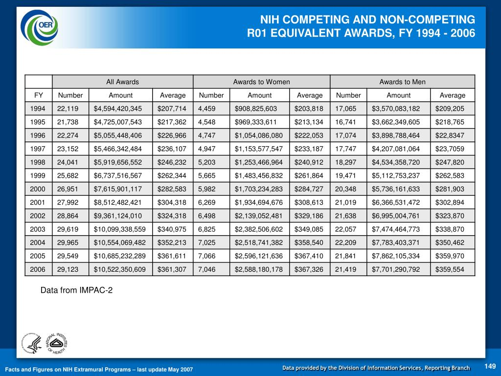 NIH COMPETING AND NON-COMPETING