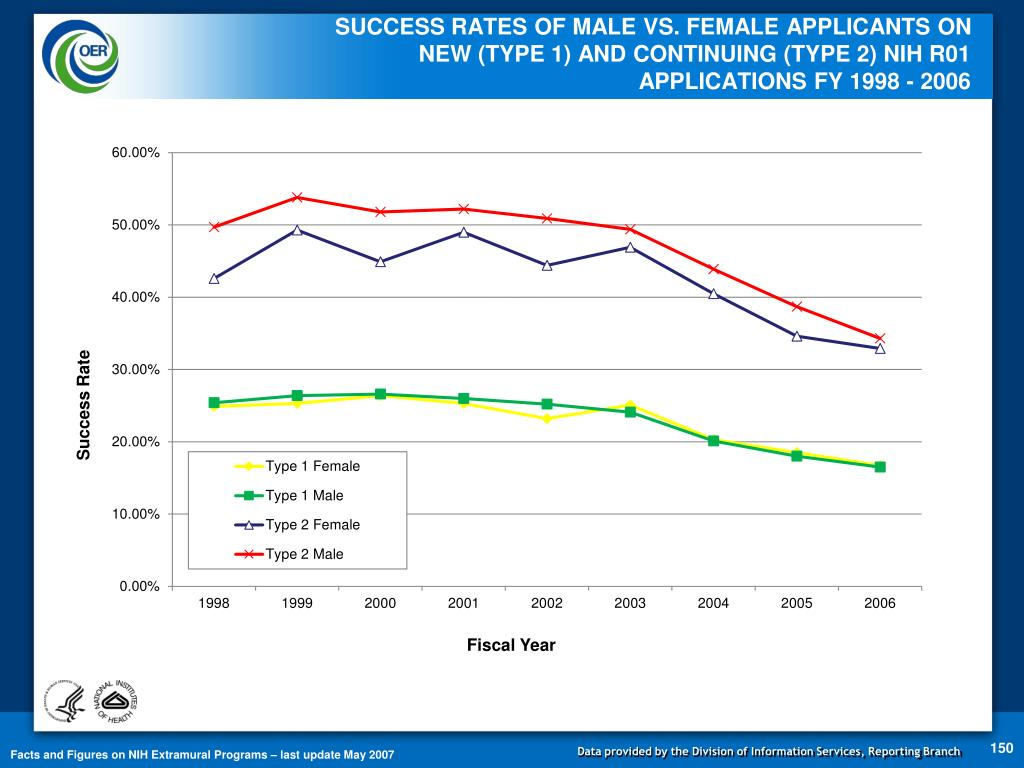 SUCCESS RATES OF MALE VS. FEMALE APPLICANTS ON