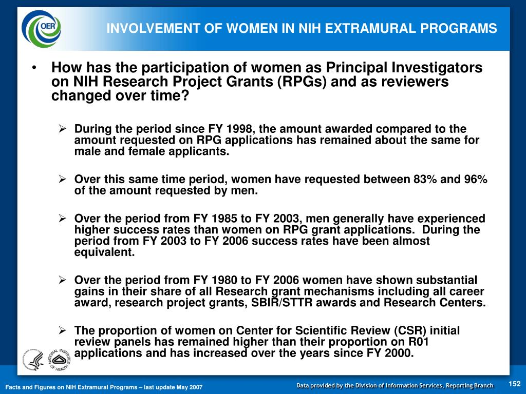 How has the participation of women as Principal Investigators on NIH Research Project Grants (RPGs) and as reviewers changed over time?